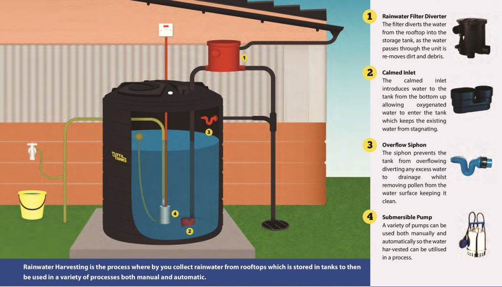 Rainwater Harvesting also has commercial uses.