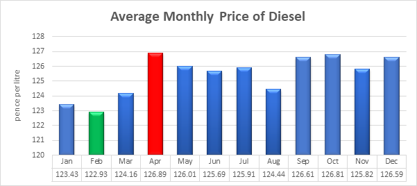 monthly diesel price