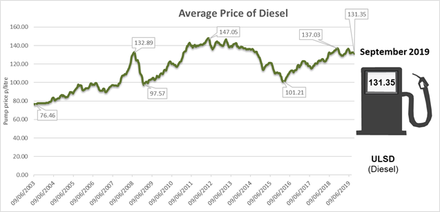 diesel storage average price